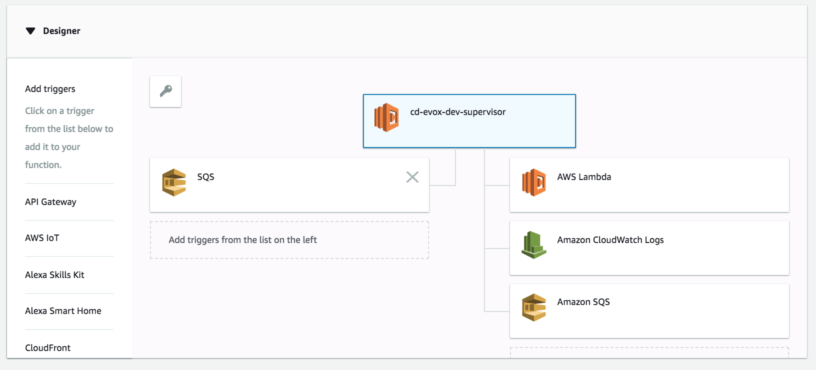 Setting up SQS as event source with serverless and